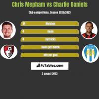 Chris Mepham vs Charlie Daniels h2h player stats