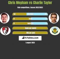 Chris Mepham vs Charlie Taylor h2h player stats