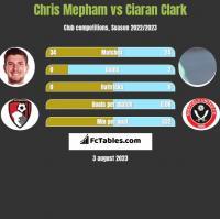 Chris Mepham vs Ciaran Clark h2h player stats