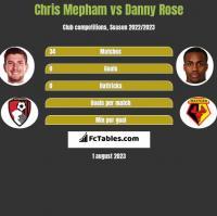 Chris Mepham vs Danny Rose h2h player stats
