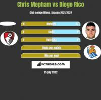 Chris Mepham vs Diego Rico h2h player stats