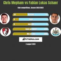 Chris Mepham vs Fabian Lukas Schaer h2h player stats