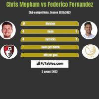 Chris Mepham vs Federico Fernandez h2h player stats