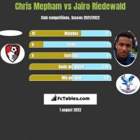 Chris Mepham vs Jairo Riedewald h2h player stats