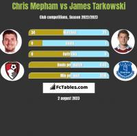 Chris Mepham vs James Tarkowski h2h player stats