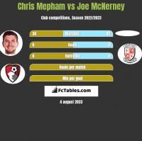 Chris Mepham vs Joe McNerney h2h player stats