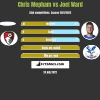 Chris Mepham vs Joel Ward h2h player stats