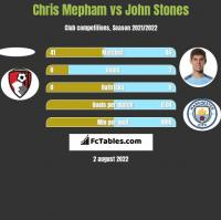 Chris Mepham vs John Stones h2h player stats