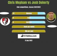 Chris Mepham vs Josh Doherty h2h player stats