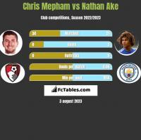 Chris Mepham vs Nathan Ake h2h player stats