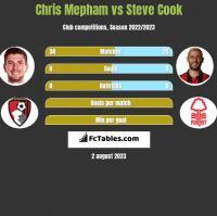 Chris Mepham vs Steve Cook h2h player stats
