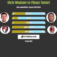 Chris Mepham vs Fikayo Tomori h2h player stats