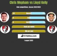 Chris Mepham vs Lloyd Kelly h2h player stats