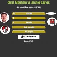 Chris Mepham vs Archie Davies h2h player stats