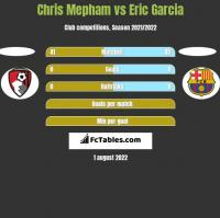 Chris Mepham vs Eric Garcia h2h player stats
