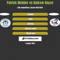 Patrick Webber vs Andrew Boyce h2h player stats