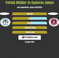 Patrick Webber vs Cameron James h2h player stats