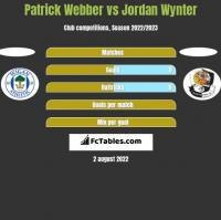 Patrick Webber vs Jordan Wynter h2h player stats