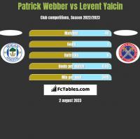Patrick Webber vs Levent Yalcin h2h player stats