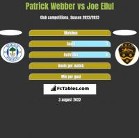 Patrick Webber vs Joe Ellul h2h player stats