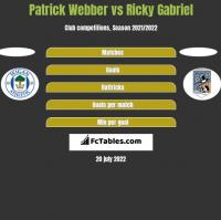 Patrick Webber vs Ricky Gabriel h2h player stats