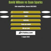 David Wilson vs Euan Sparks h2h player stats