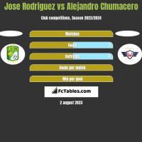 Jose Rodriguez vs Alejandro Chumacero h2h player stats