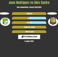 Jose Rodriguez vs Alex Castro h2h player stats