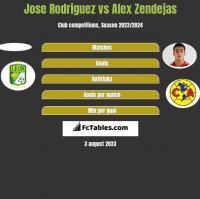 Jose Rodriguez vs Alex Zendejas h2h player stats