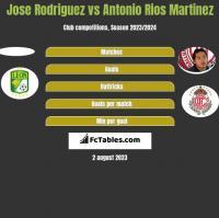 Jose Rodriguez vs Antonio Rios Martinez h2h player stats