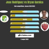 Jose Rodriguez vs Bryan Garnica h2h player stats