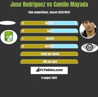 Jose Rodriguez vs Camilo Mayada h2h player stats
