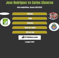 Jose Rodriguez vs Carlos Cisneros h2h player stats