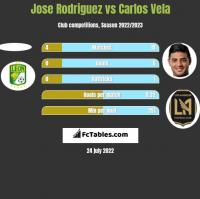 Jose Rodriguez vs Carlos Vela h2h player stats