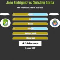 Jose Rodriguez vs Christian Dorda h2h player stats