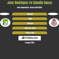 Jose Rodriguez vs Claudio Baeza h2h player stats