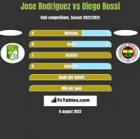 Jose Rodriguez vs Diego Rossi h2h player stats