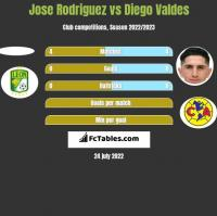 Jose Rodriguez vs Diego Valdes h2h player stats