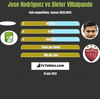 Jose Rodriguez vs Dieter Villalpando h2h player stats