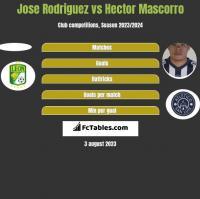 Jose Rodriguez vs Hector Mascorro h2h player stats