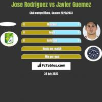 Jose Rodriguez vs Javier Guemez h2h player stats
