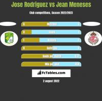 Jose Rodriguez vs Jean Meneses h2h player stats