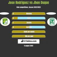Jose Rodriguez vs Jhon Duque h2h player stats
