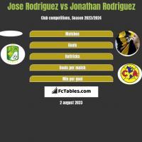 Jose Rodriguez vs Jonathan Rodriguez h2h player stats