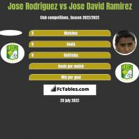 Jose Rodriguez vs Jose David Ramirez h2h player stats