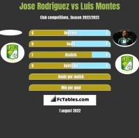 Jose Rodriguez vs Luis Montes h2h player stats