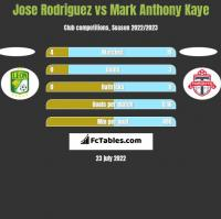 Jose Rodriguez vs Mark Anthony Kaye h2h player stats