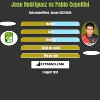 Jose Rodriguez vs Pablo Cepellini h2h player stats