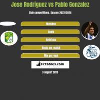 Jose Rodriguez vs Pablo Gonzalez h2h player stats