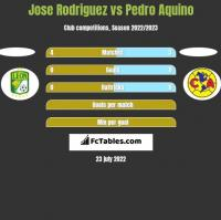 Jose Rodriguez vs Pedro Aquino h2h player stats